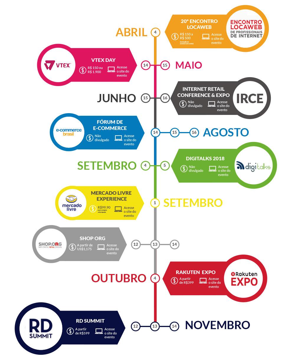 Infográfico Eventos de E-commerce 2018