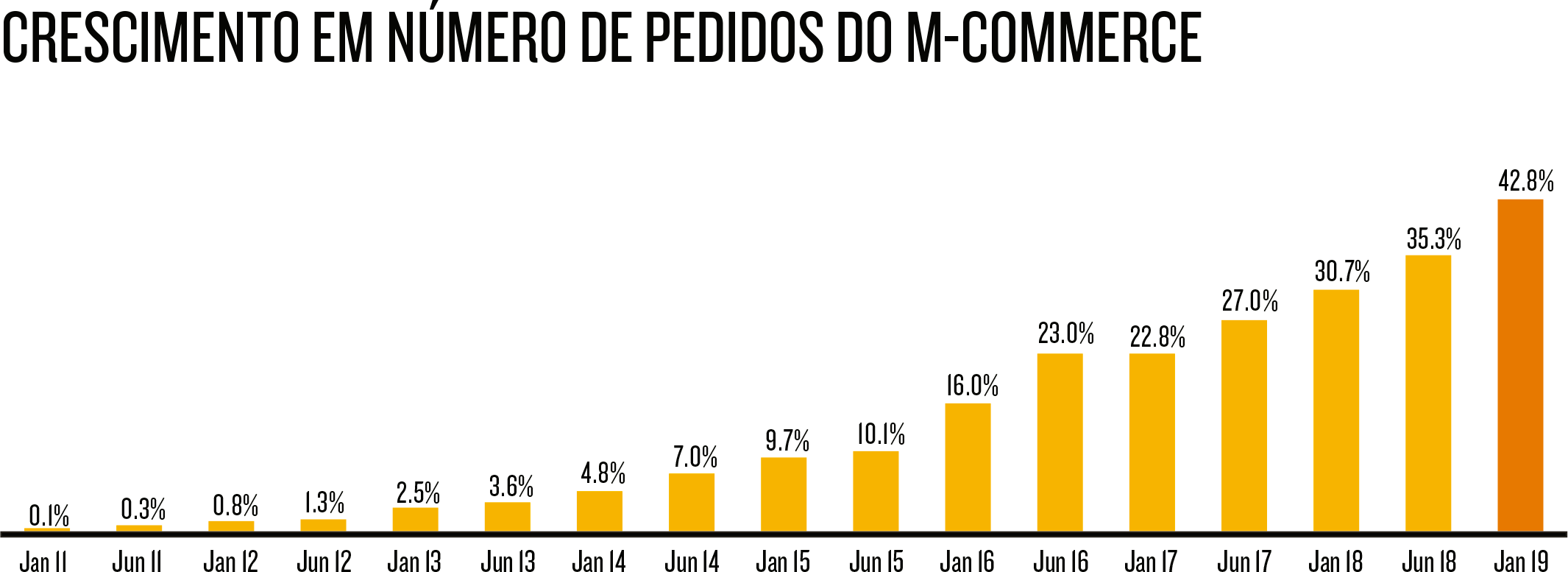 Crescimento do M-commerce