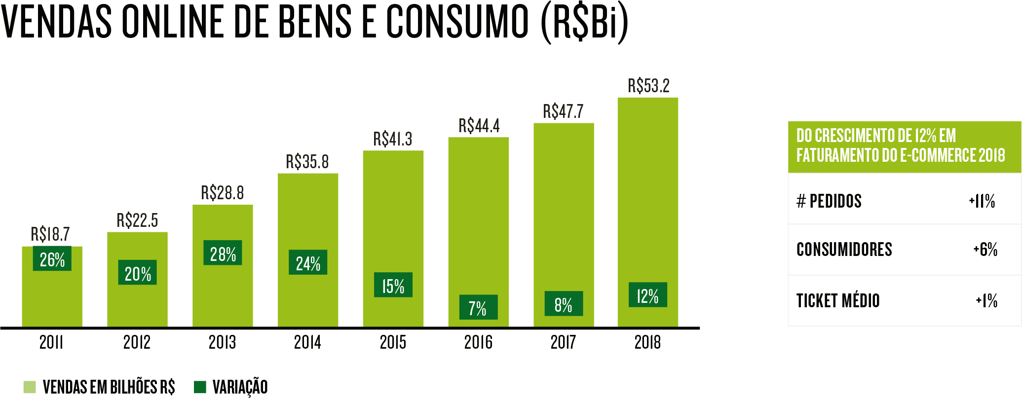 Vendas de bens de consumo no e-commerce