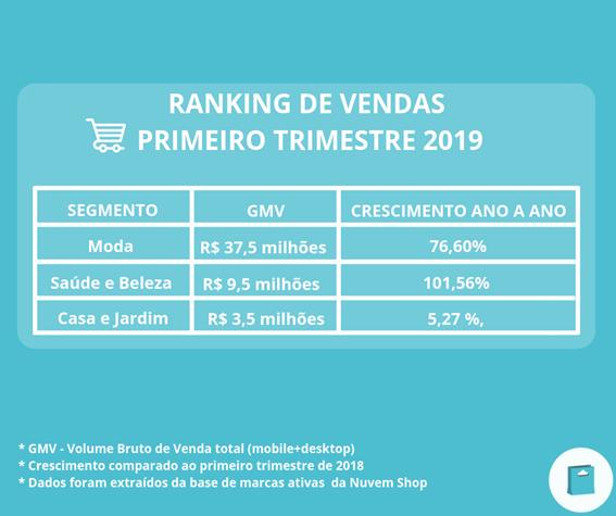Ranking de vendas