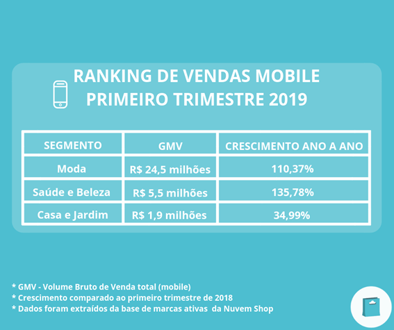 Ranking de vendas mobile
