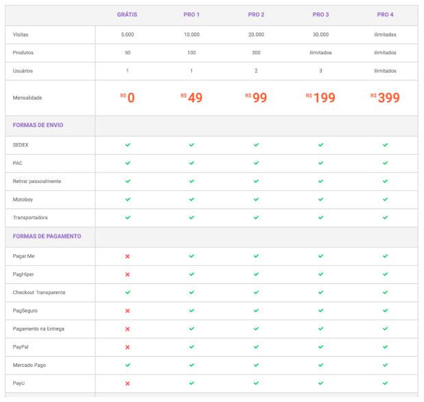 Tabela Comparativa de planos e preços