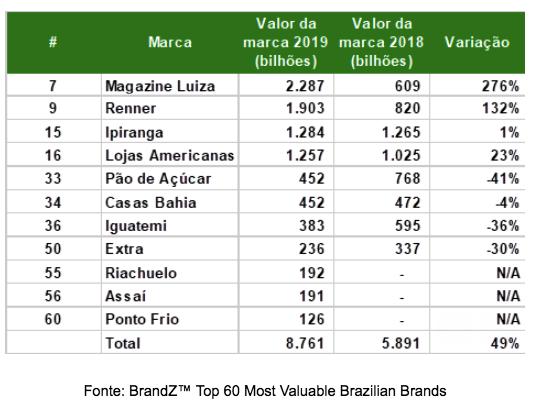 Experiência do consumidor impulsiona o crescimento do varejo entre as Marcas Mais Valiosas do Brasil