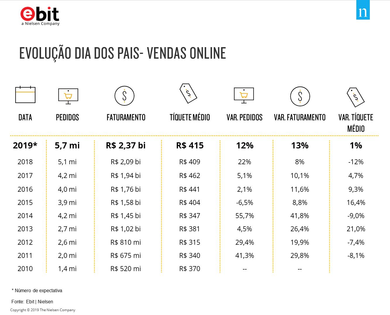 evolução das vendas para o Dia dos Pais no Brasil