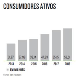 Consumidores ativos
