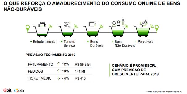 Consumo online bens não-duráveis
