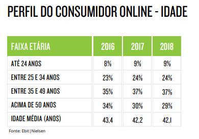 Perfil do consumidor por idade