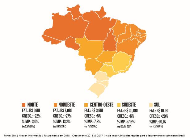 Distribuição de vendas no e-commerce por região