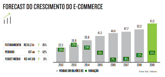 Gráfico retirado do Webshoppers 39 – Copyright © 2019 The Nielsen Company (US), LLC, All Rights Reserved.