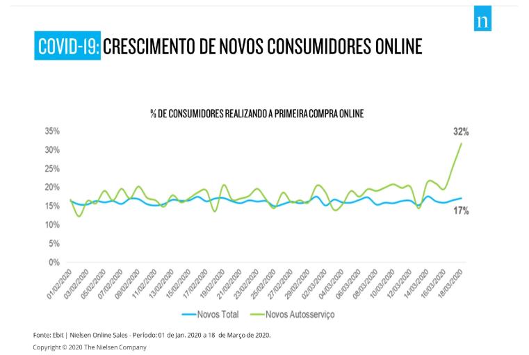 Crescimento de consumidores online