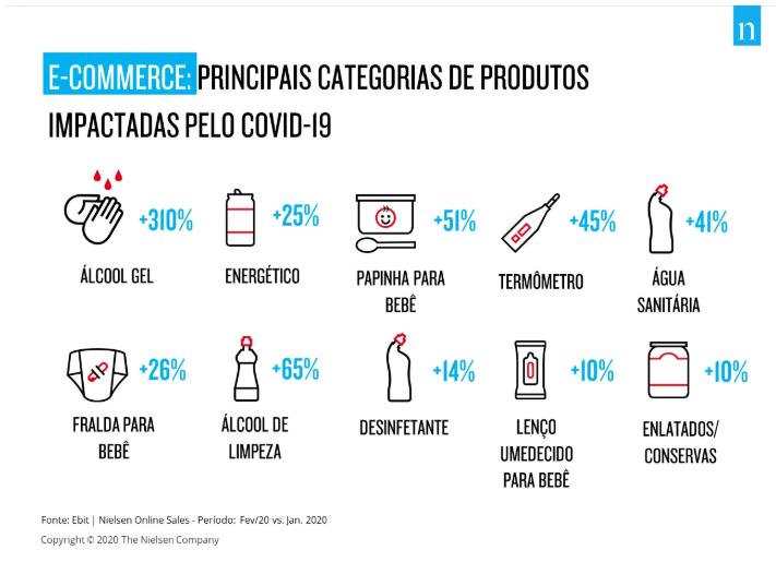 Principais categorias de produtos impactadas pelo covid