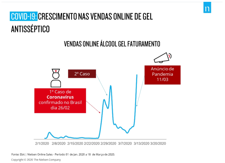 Crescimento de venda de alcool gel