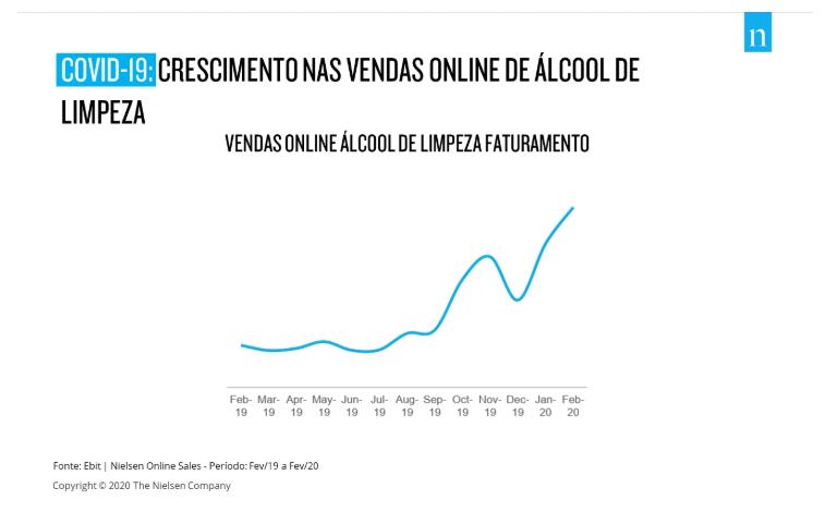 Crescimento de vendas de alcool de limpeza