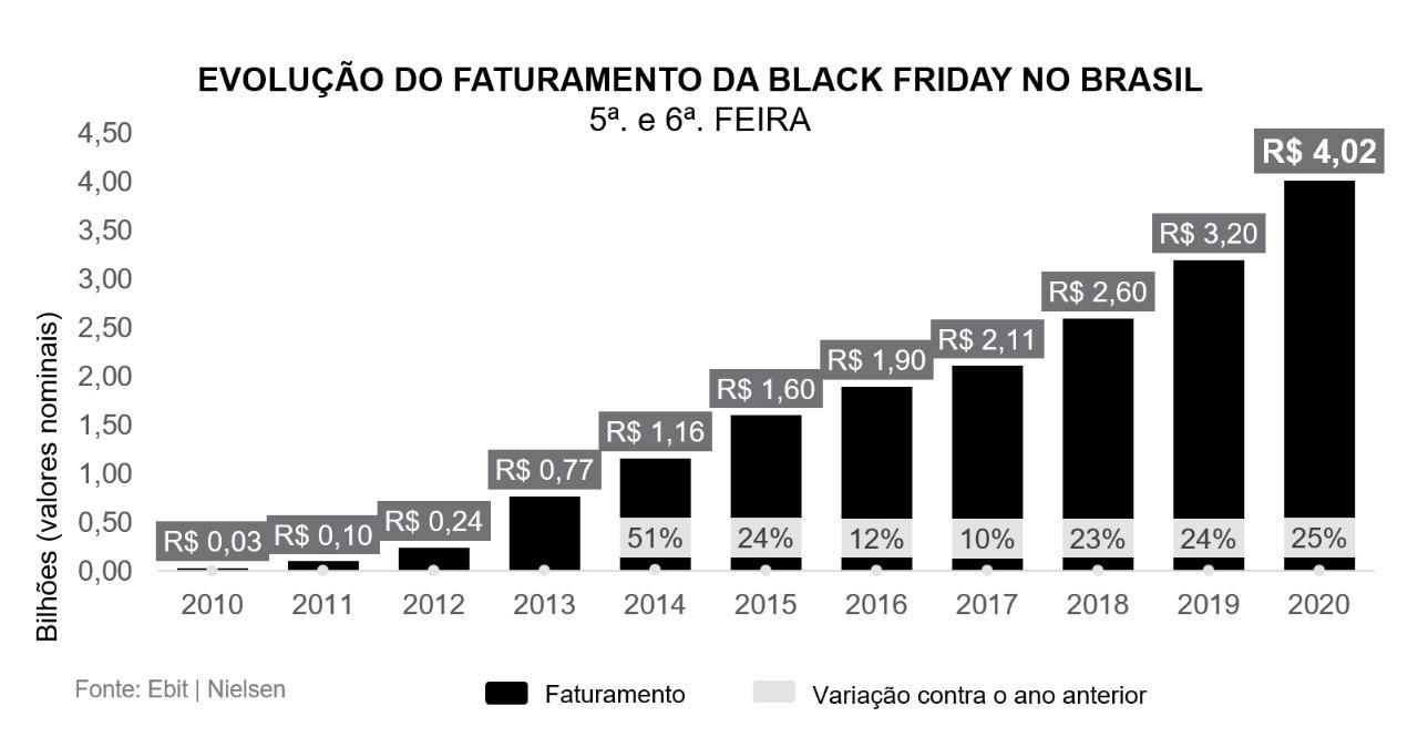 Evolução de faturamento da Black Friday no Brasil