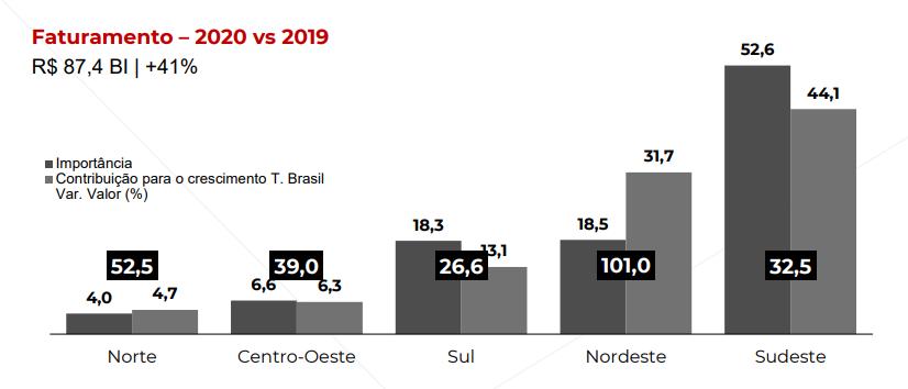 Faturamento por região do Brasil