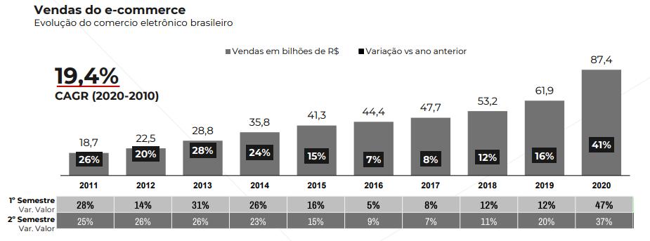 Crescimento de vendas do e-commerce no Brasil em 2020