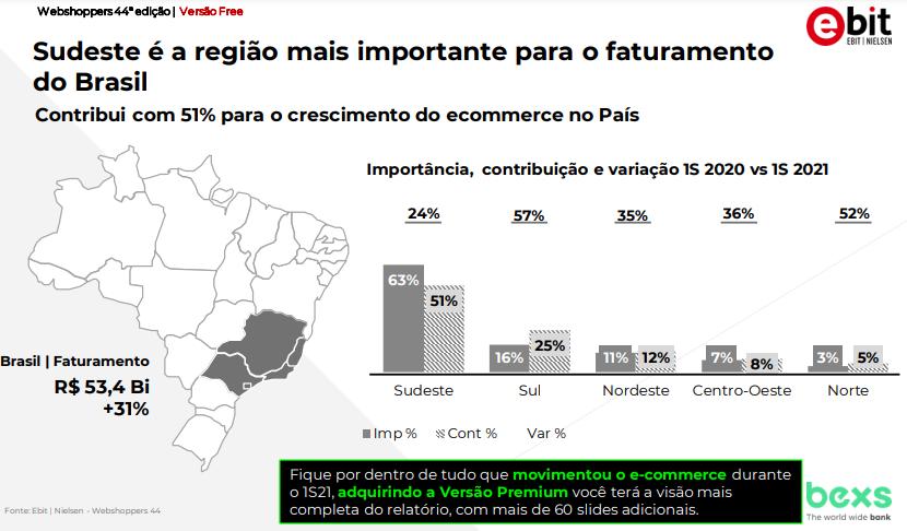 Regiões que mais vendem no Brasil