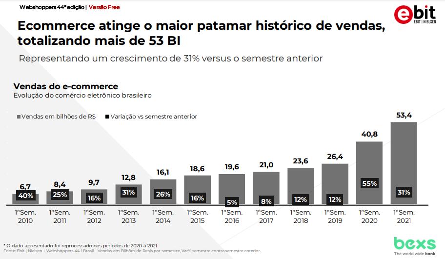 Vendas e-commerce no Brasil
